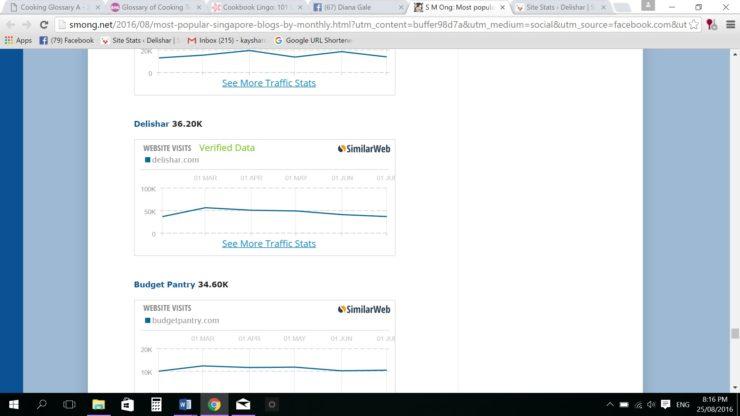 sg-most-popular-blog